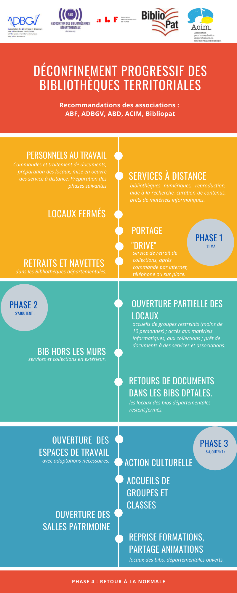 infographie phases deconfinement bibliotheque2